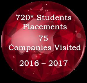 SIT Student Placements Details